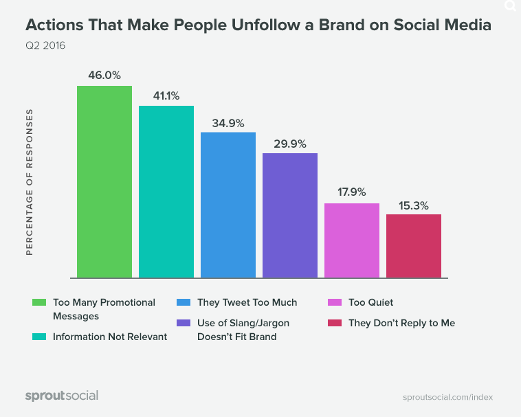 New Study Looks at What Makes People Unfollow Brands on Social | Social Media Today