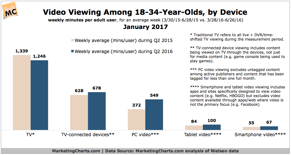 On Twitter's Streaming Focus, and How to Tap Into Rising TV Consumption Trends | Social Media Today