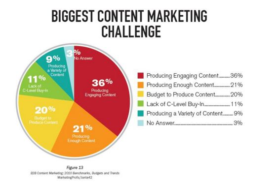 4 Key Steps for Utilizing Earned Media in Your Content Marketing Strategy | Social Media Today