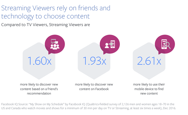 Facebook Releases New Report on Changing TV Consumption Behaviors | Social Media Today