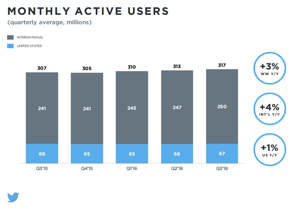 Twitter Q3 Earnings - Growth in Audience and Revenue, Staff Cuts Coming | Social Media Today