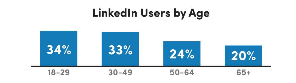 LinkedIn_Age_Demographics
