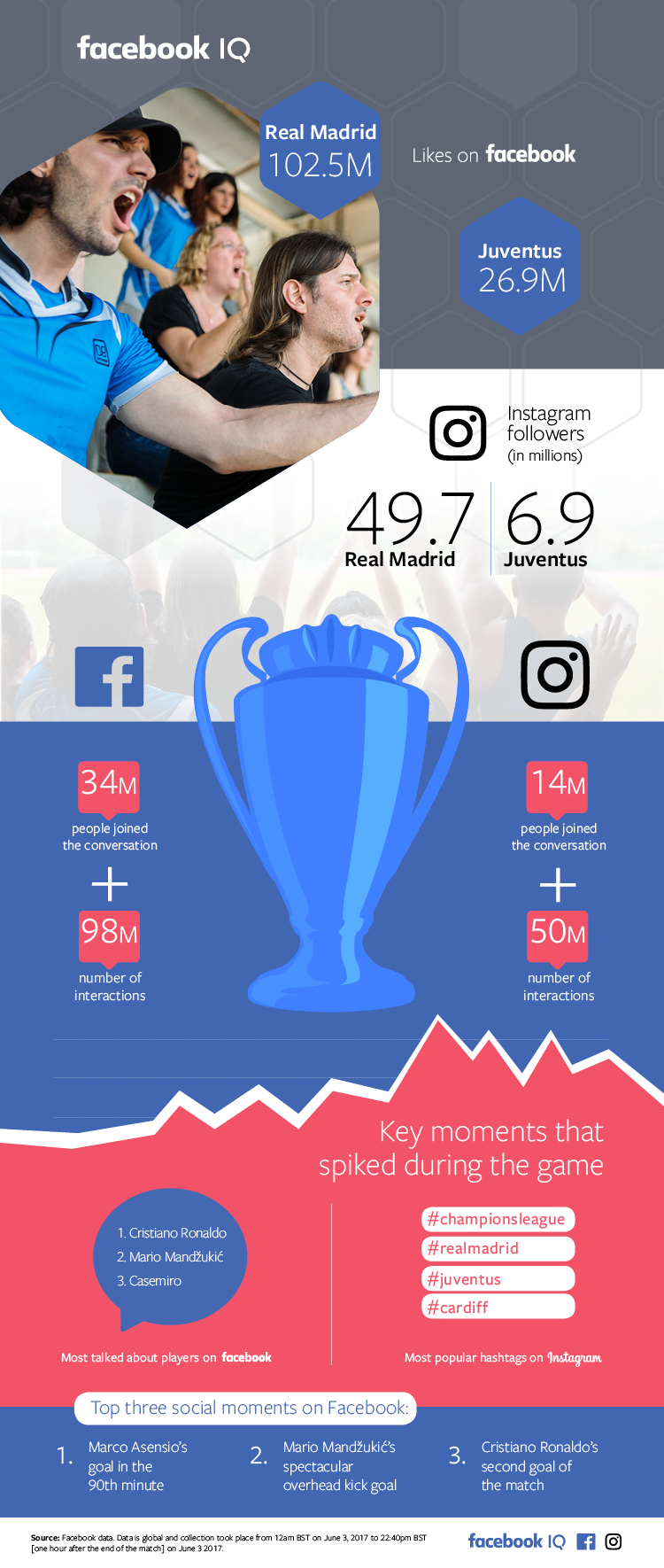 2017 UEFA Champions League Final on Facebook and Instagram [Infographic] | Social Media Today