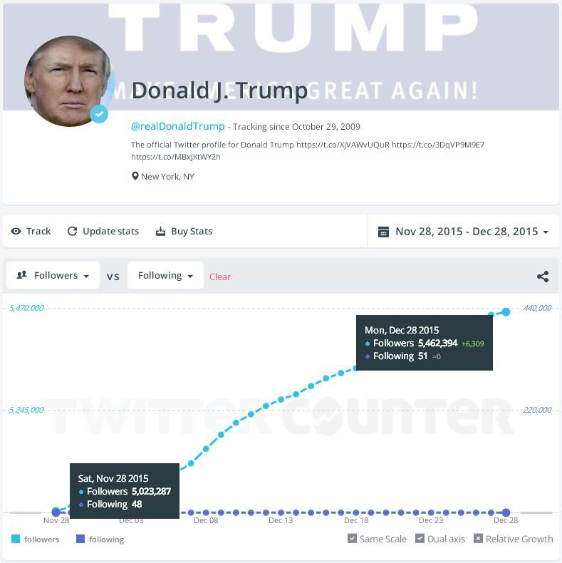 Could Trump Actually Win the 2016 US Presidential Election? An Analysis of Social Media Data | Social Media Today