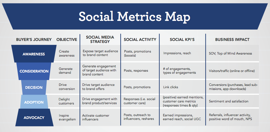 The 3 Types of Social Metrics and What They Mean for You | Social Media Today