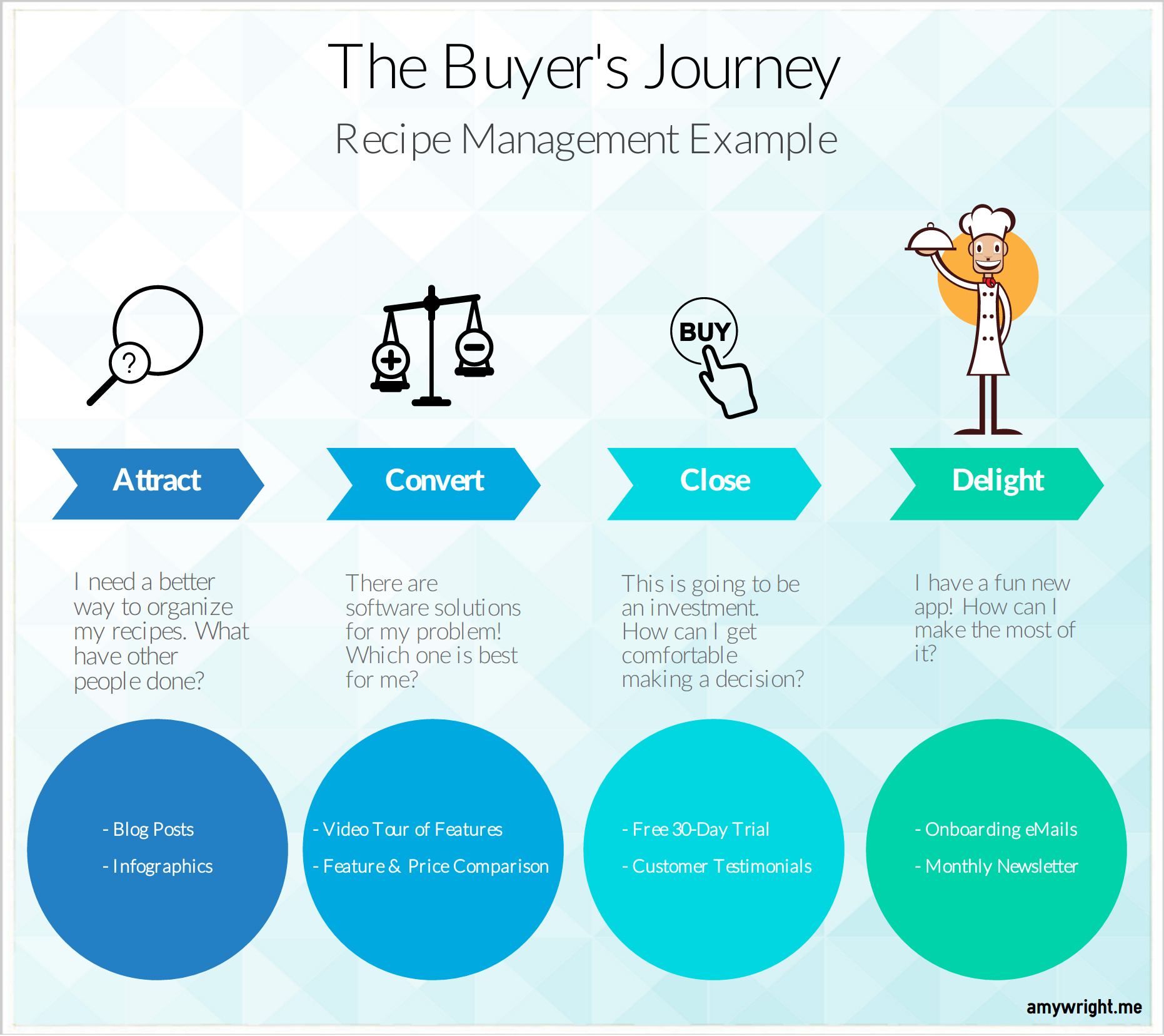 Why the Buyer's Journey is the Hero of Content Strategy | Social Media Today