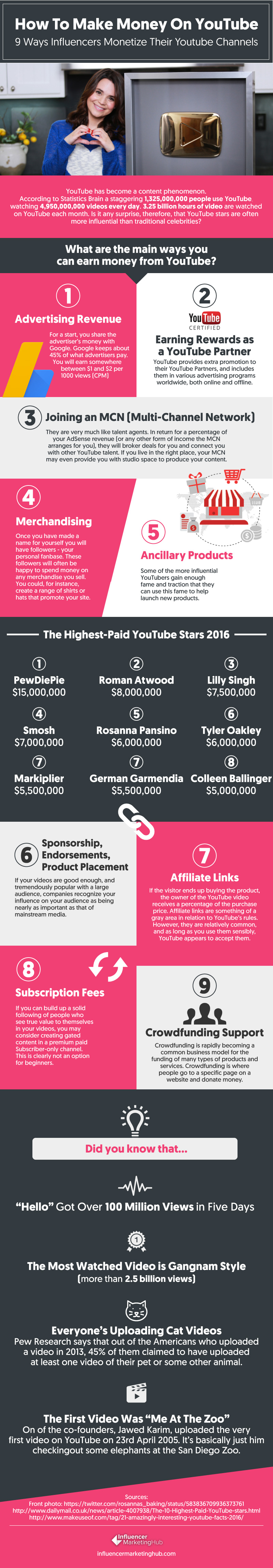 How Influencers Make Money on YouTube [Infographic] | Social Media Today