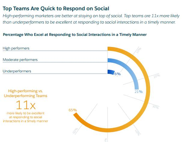 New Data Shows 82% of Marketers Believe Social Media Marketing is Now Core to Their Business | Social Media Today