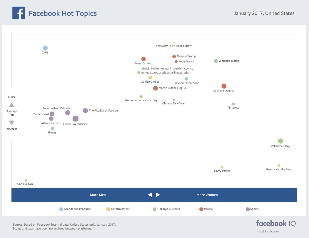 The Most Discussed Issues on Facebook and Instagram in January [Infographic] | Social Media Today