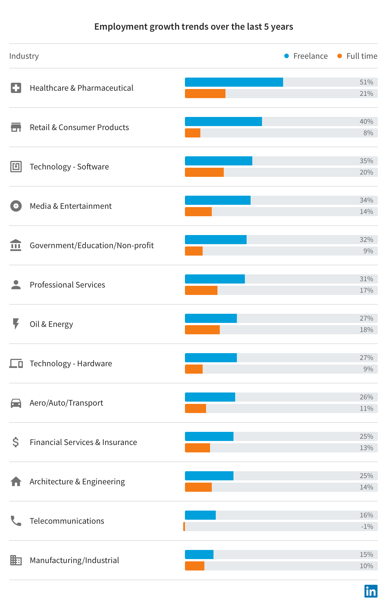 LinkedIn Expands Freelance Marketplace, Provides New Data on Freelance Growth | Social Media Today