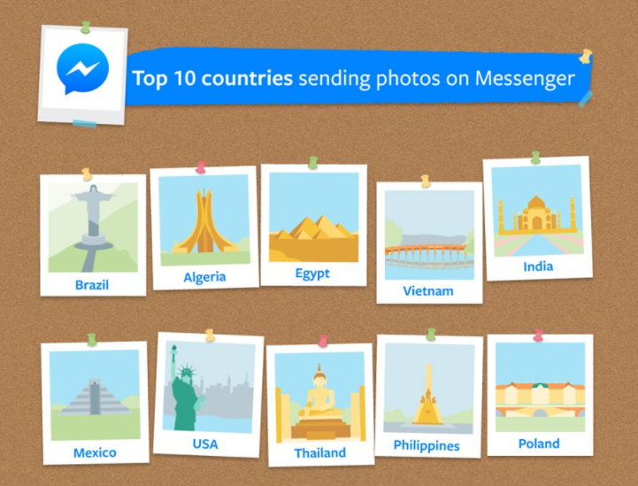 Facebook Releases New Data on Messenger Use for World Photo Day | Social Media Today
