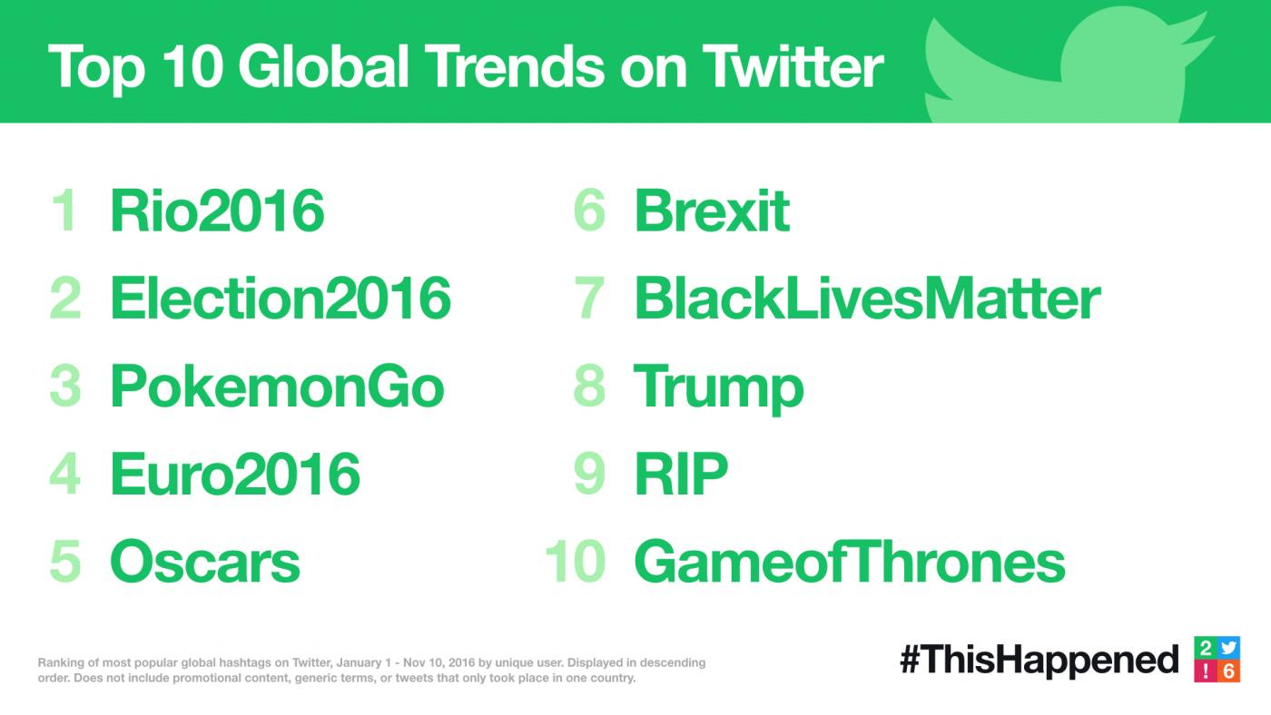 Twitter Releases Year in Review Data - The Top Trends and Stats | Social Media Today