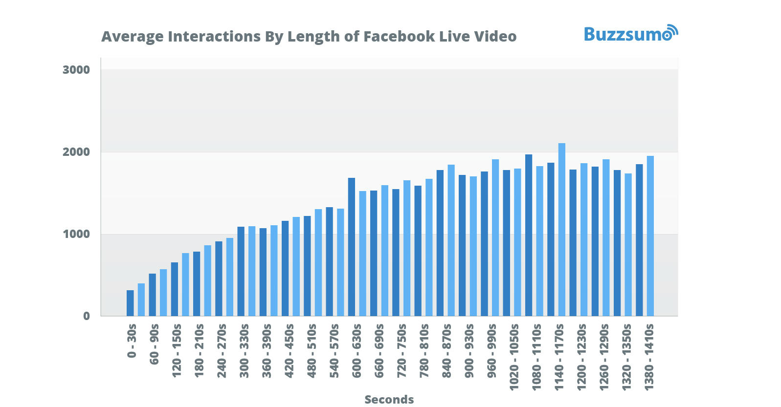 BuzzSumo Releases Analysis of 100 Million Facebook Videos | Social Media Today