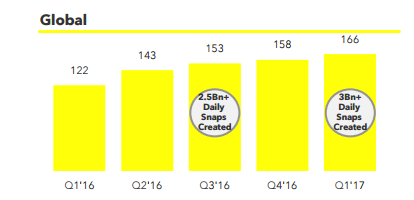 What's Next for Snapchat? A Look at Snap Inc Ahead of Their Q2 Results | Social Media Today
