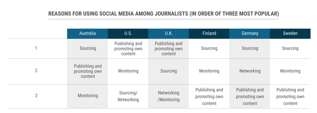 Report Finds Majority of Journalists Wouldn't Be Able to Function Without Social Media   Social Media Today