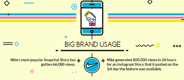 Who Will Win the Battle between Snapchat & Instagram? | Social Media Today