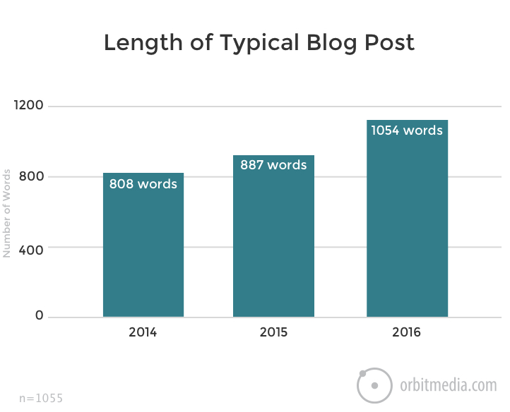 Blogging Tips, Tactics and Trends: Survey Results | Social Media Today