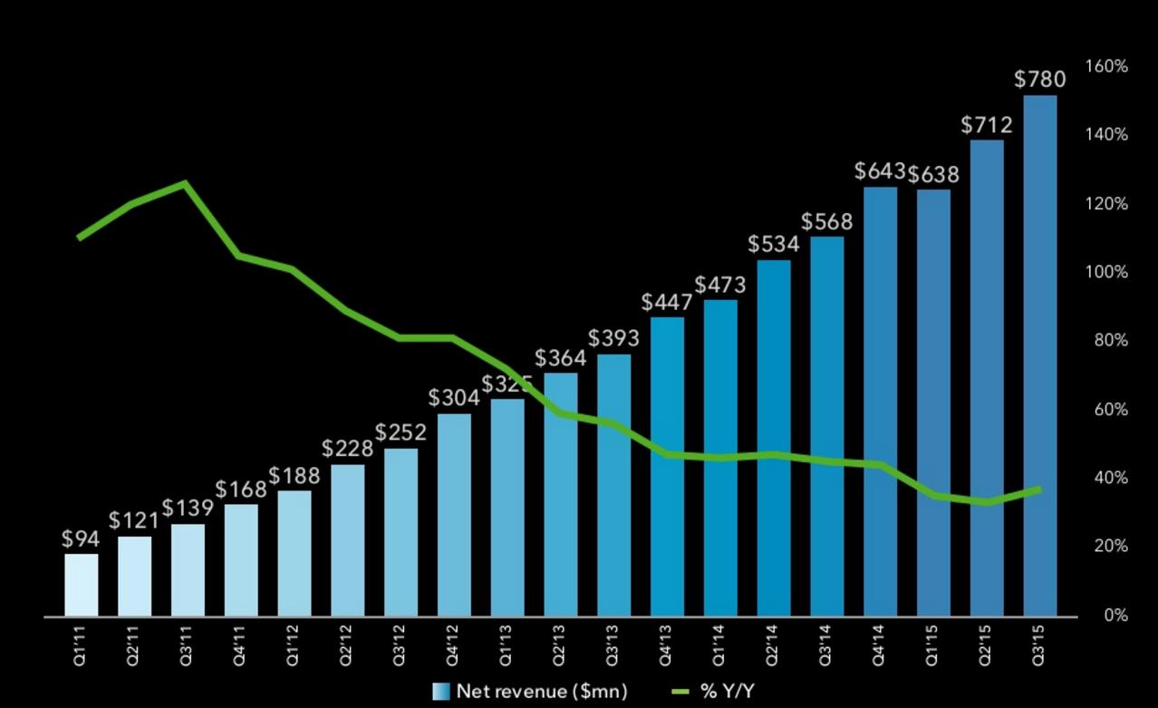 LinkedIn Announces Q3 Results, Hits 400 Million Members Worldwide | Social Media Today