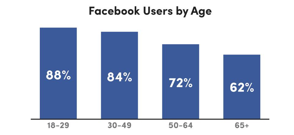 Facebook_Age_Demographics