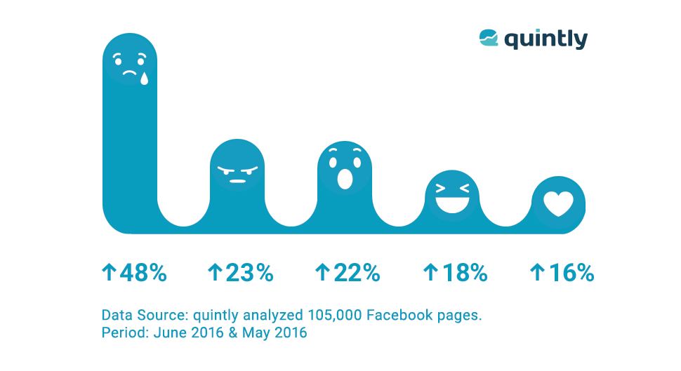 Want More Facebook Reach? Motivate Fans to React | Social Media Today