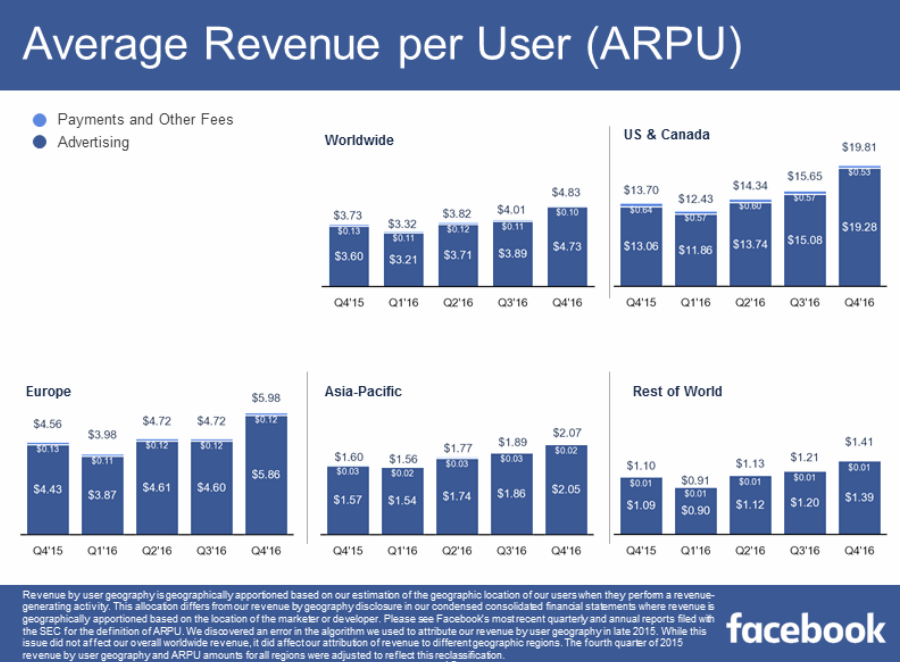 Facebook Q4 Numbers - 1.86 Billion Active Users, 1.23 Billion Logging in Every Day | Social Media Today