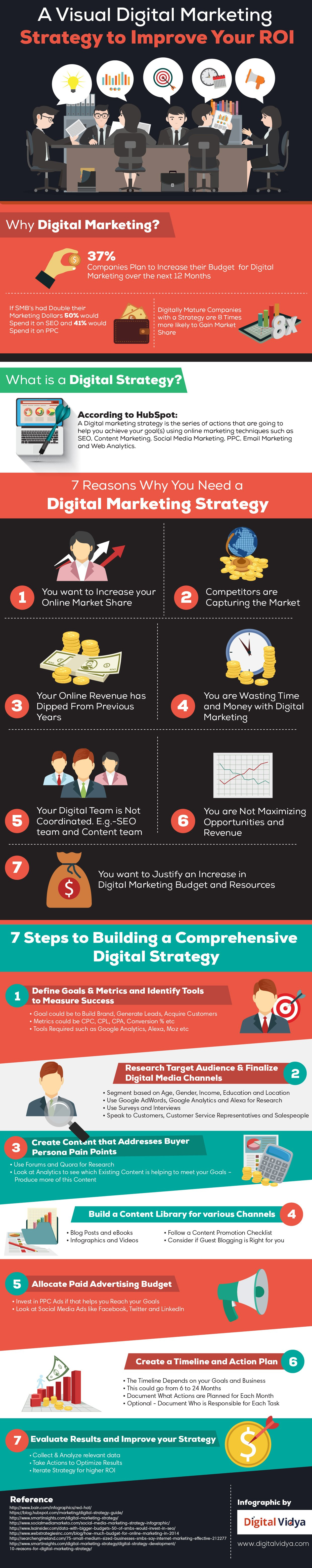A Visual Digital Marketing Strategy To Improve Your ROI [Infographic] | Social Media Today
