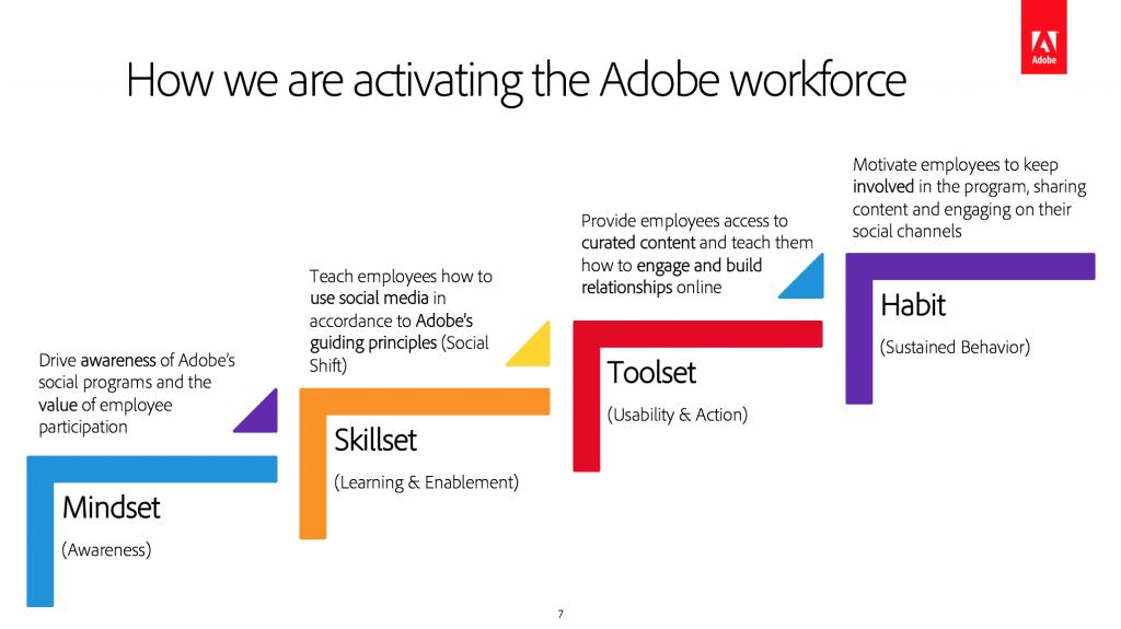 Adobe_workforce