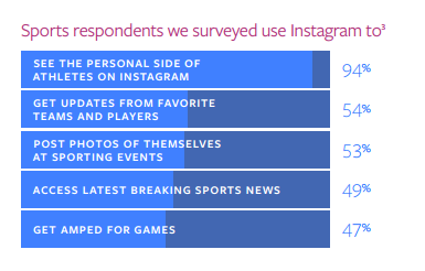 Facebook Provides New Insights on Industry-Specific Trends Among Instagram Users | Social Media Today
