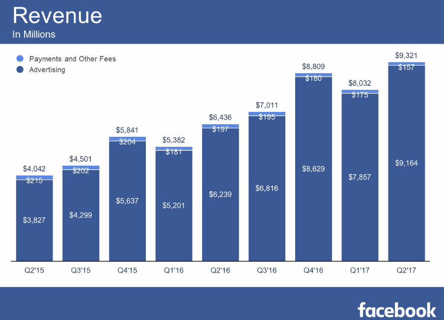 Facebook Q2 2017 Numbers - Users Up Again, but Revenue Growth Slowing Slightly | Social Media Today