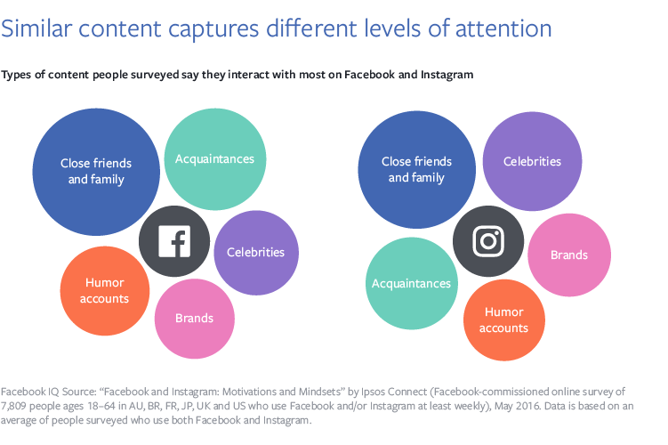 Facebook Releases New Data on What Users Are Looking for on Facebook and Instagram | Social Media Today