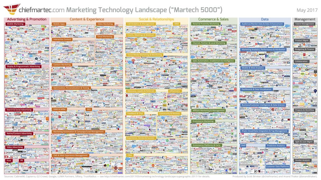 The Evolution of Marketing Technology and What it Means for Marketers [Podcast]