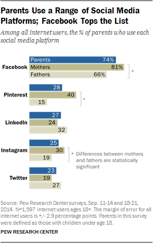 Pew Report Shows Parents Most Active on Facebook, Pinterest   Social Media Today