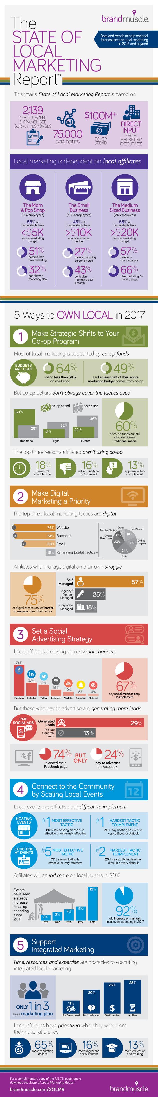 5 Key Local Social Media Marketing Tactics [Infographic] | Social Media Today