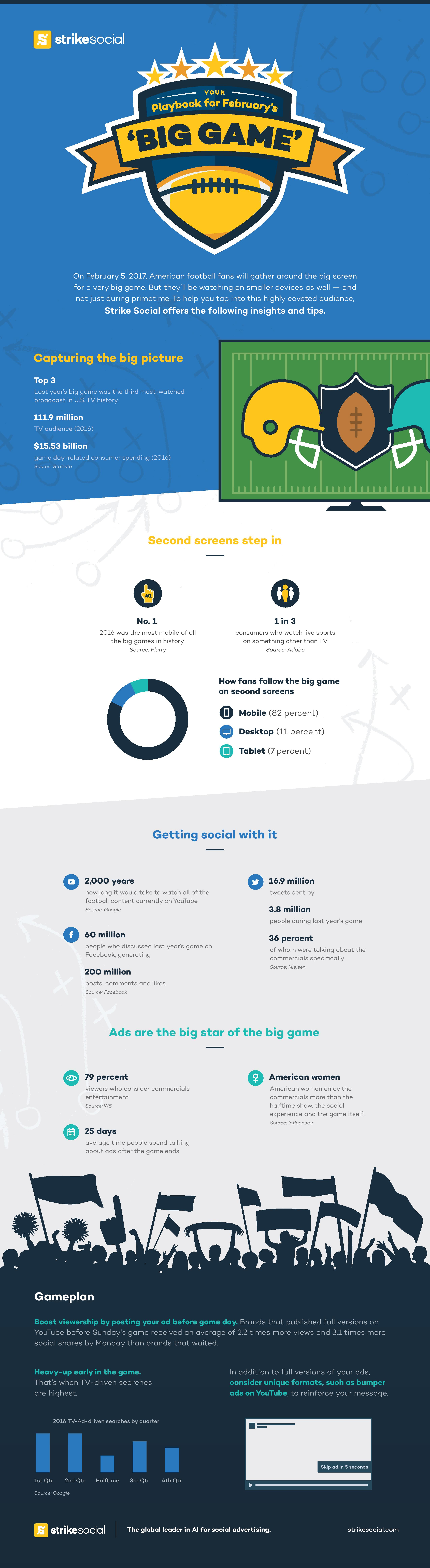 5 Tips to Create a Successful Social Media Strategy Around the 2017 Super Bowl [Infographic] | Social Media Today