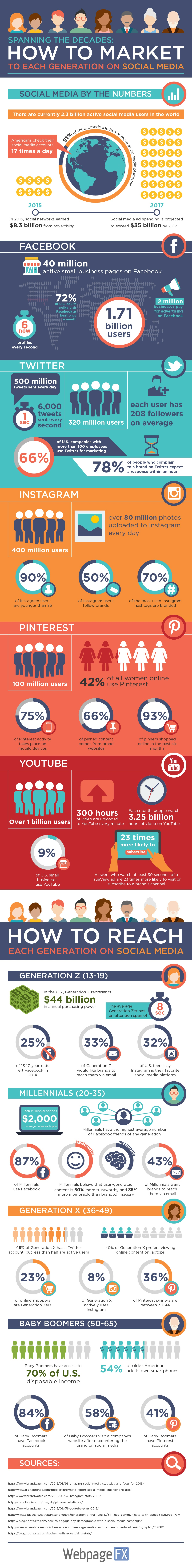 How to Market to Each Generation on Social Media [Infographic] | Social Media Today
