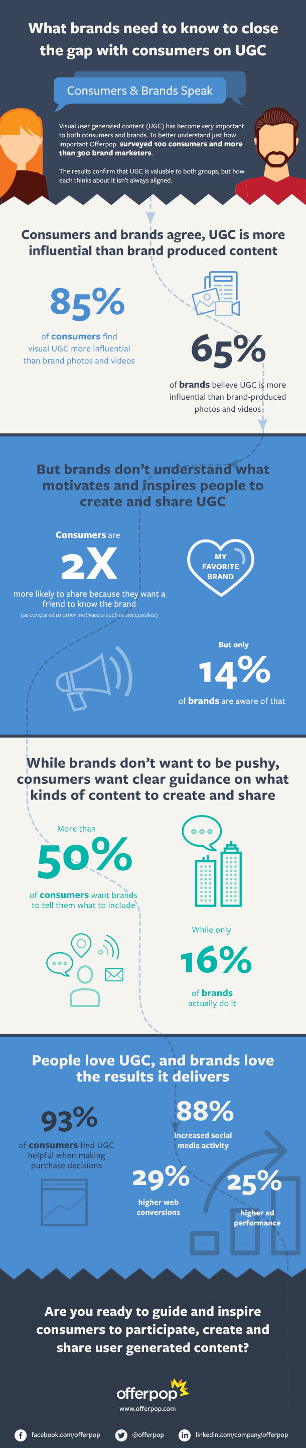 How to Connect with Consumers via User-Generated Content [Infographic] | Social Media Today