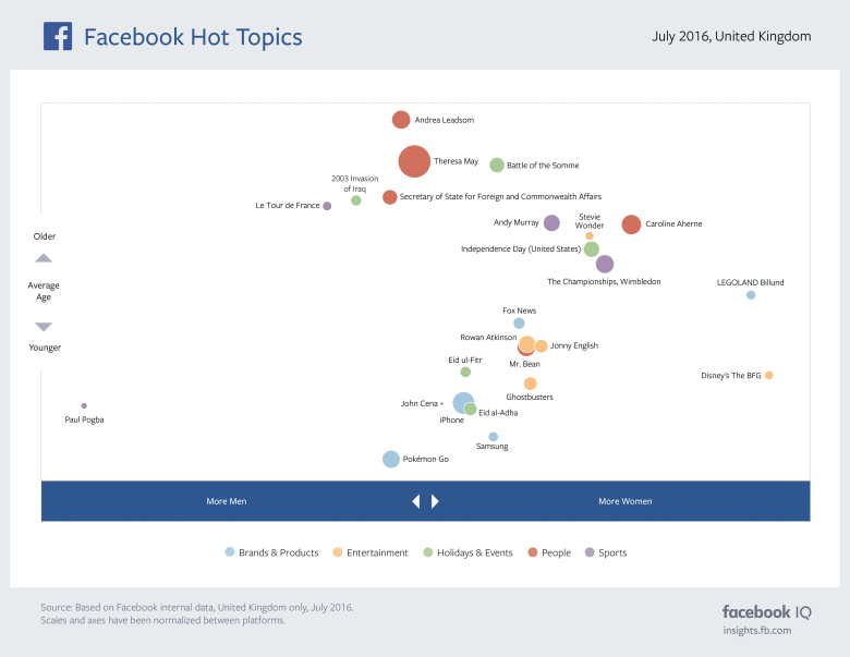 The Most Discussed Issues on Facebook in July [Infographic] | Social Media Today