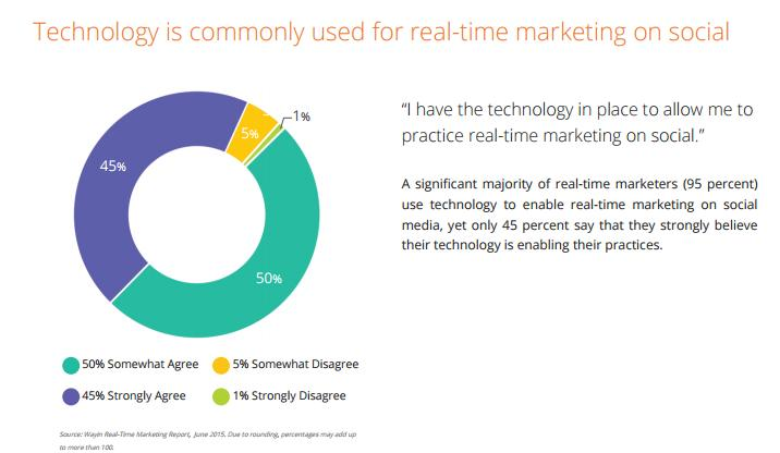 New Report Highlights Significant Benefits and Challenges of Real-Time Marketing | Social Media Today