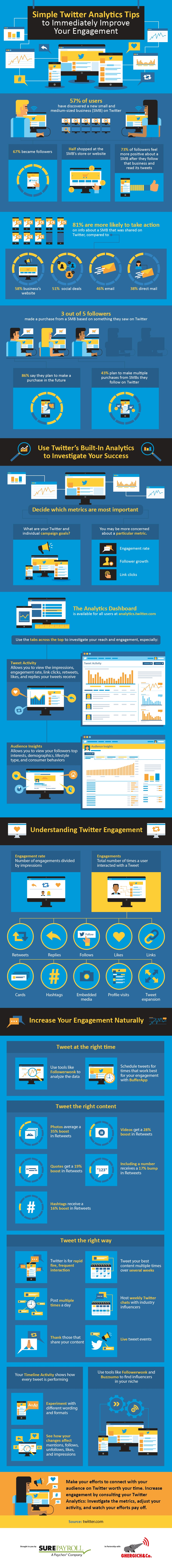 Simple Twitter Analytics Tips to Immediately Improve Your Engagement [Infographic] | Social Media Today