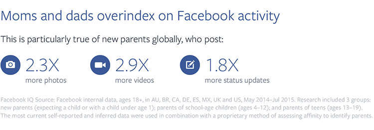 Facebook Releases Data on How to Connect with Parents via The Social Network | Social Media Today