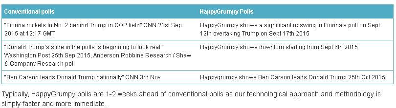 Using Social Media Data to Predict to 2016 US Presidential Election | Social Media Today