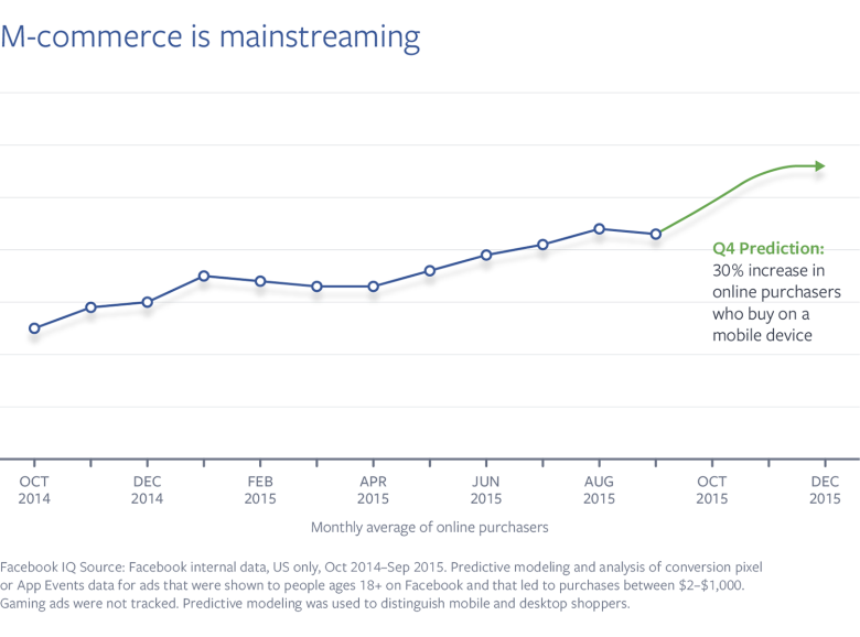 'It's all in the Thumbs' - Facebook's New Research into the Rise of Mobile Commerce | Social Media Today