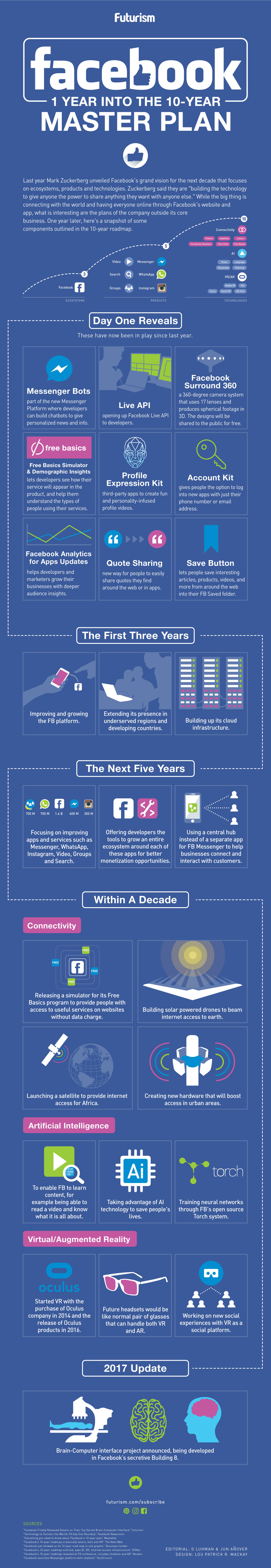 Inside Facebook's 10-Year Master Plan [Infographic] | Social Media Today