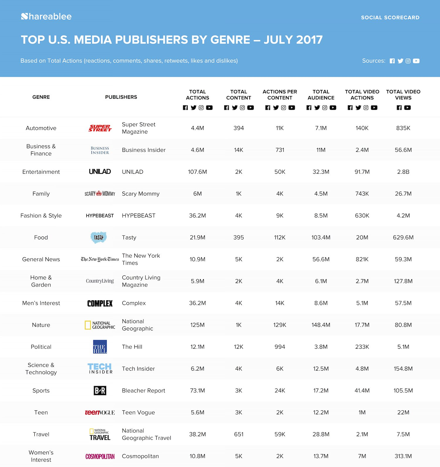 The Top U.S. Media Publishers on Social Media - July 2017 | Social Media Today