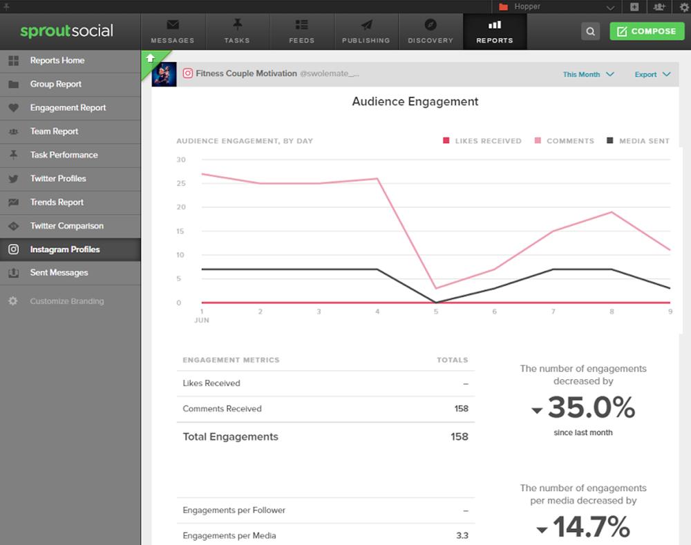71 Instagram Tools to Skyrocket Your Social Media Marketing | Social Media Today