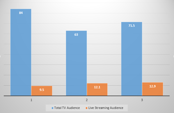 How Twitter Could Win Out in Streaming TV Through Niche Focus | Social Media Today