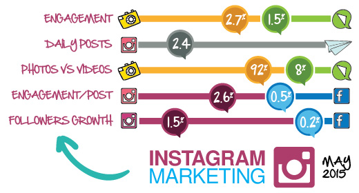 Instagram Generating Higher Engagement Than Facebook, and Growing Fast [Report] | Social Media Today