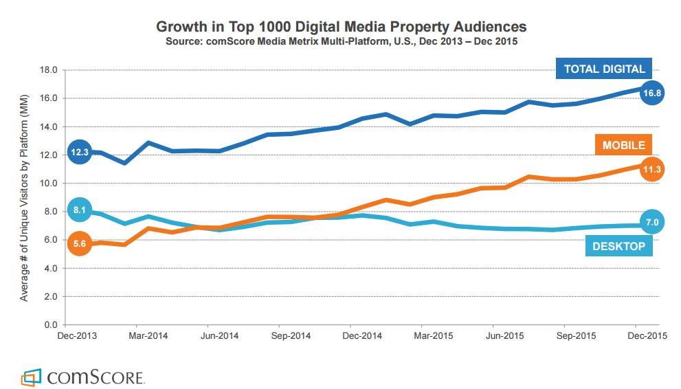 New comScore Traffic Report Underlines the Strength of Facebook, Rise of Snapchat | Social Media Today