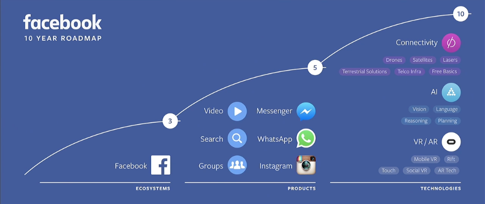 Facebook Announces New Tools and Options at F8 - Here's What You Need to Know | Social Media Today