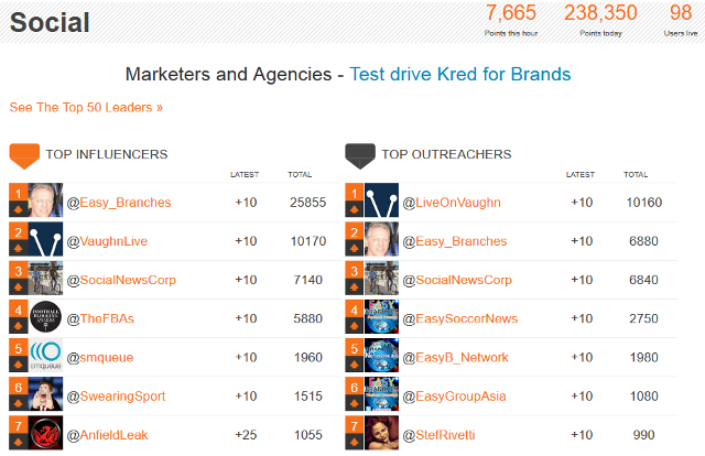 Top influencers and outreachers on Kred